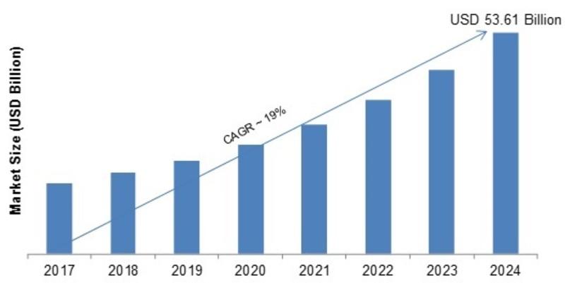 Professional Services Market 2019 Includes Latest Key Development